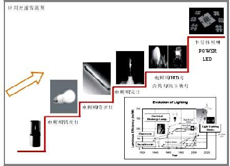 1962年高压钠灯推出