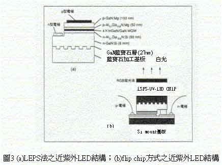 白光led的奈米结构控制技术(图)