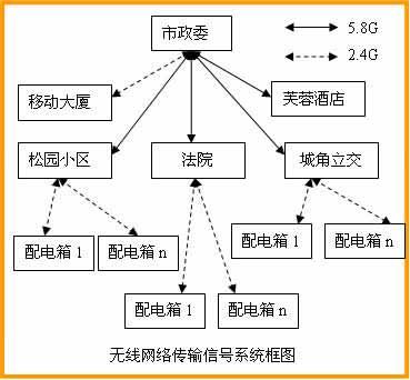 """""""多网合一""""智能化照明控制系统(图)"""