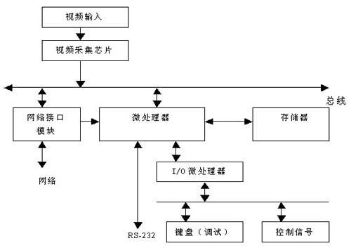 汽车前照灯远近光形调整系统设计(图)