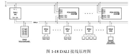 dali接口通信协议由196bit位数组成,第 1位是起始位,第 2到第 9
