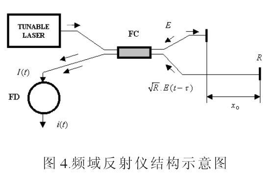 由测量信号的频率变化可以决定事件点到测量输入端的